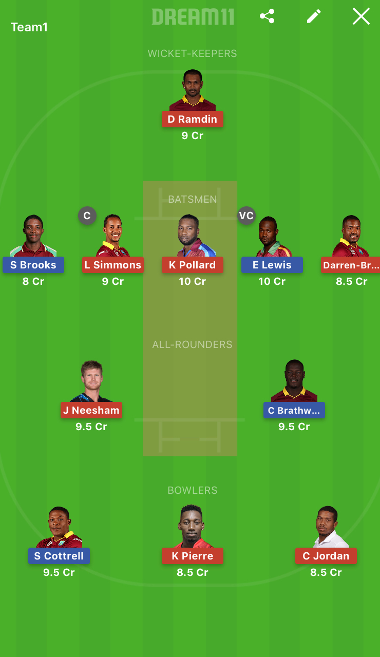 St Kitts and Nevis Patriots vs Trinbago Knight Riders Dream11 Team Prediction