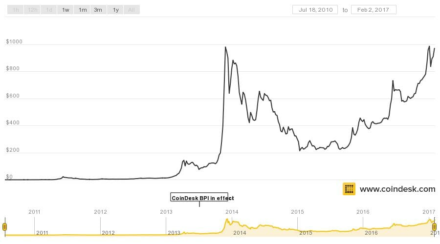 Bitcoin Value Graph History